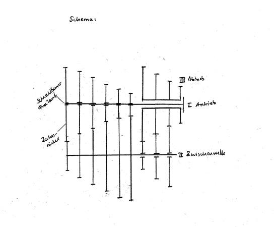 bei kettenschaltung kettenlinie ermitteln
