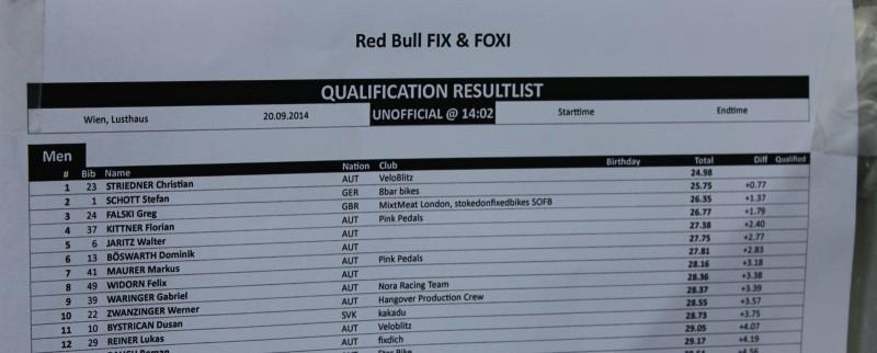 Die Ergebnisse der Qualifikation