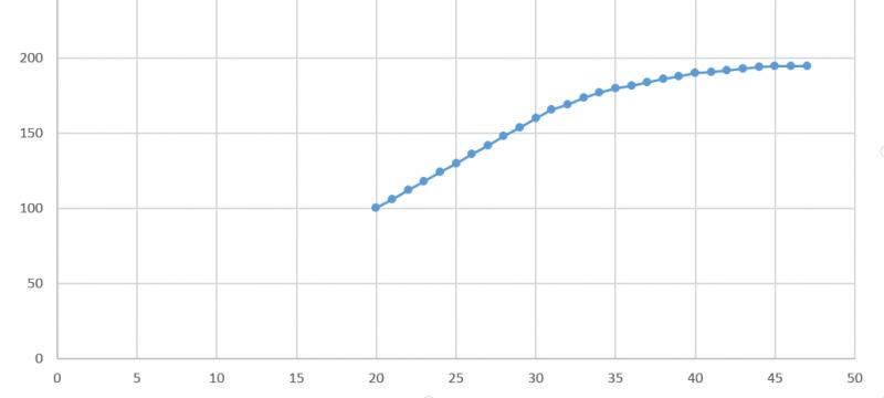 y-Achse = Herzfrequenz x-Achse = Geschwindigkeit