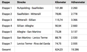 Die Etappen 2015 (Quelle: Bike-transalp.de)