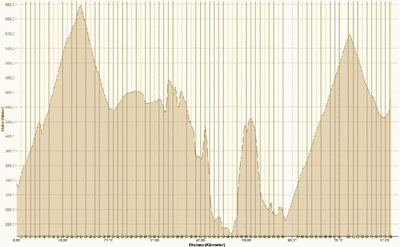 Höhenprofil Gedern - Hilders