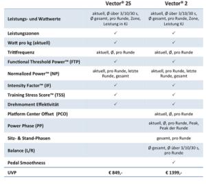 Details der Vector Modelle