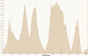 Das Höhenprofil der 100 km Tour *