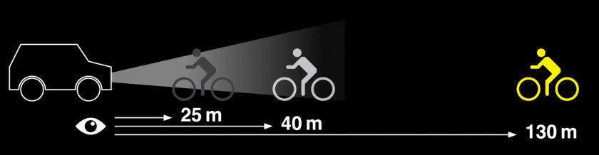 Grafik zur Sichtbarkeit von Radahrern in unterschiedlicher Entfernung zur Lichtquelle (PKW). Quelle: Alpina